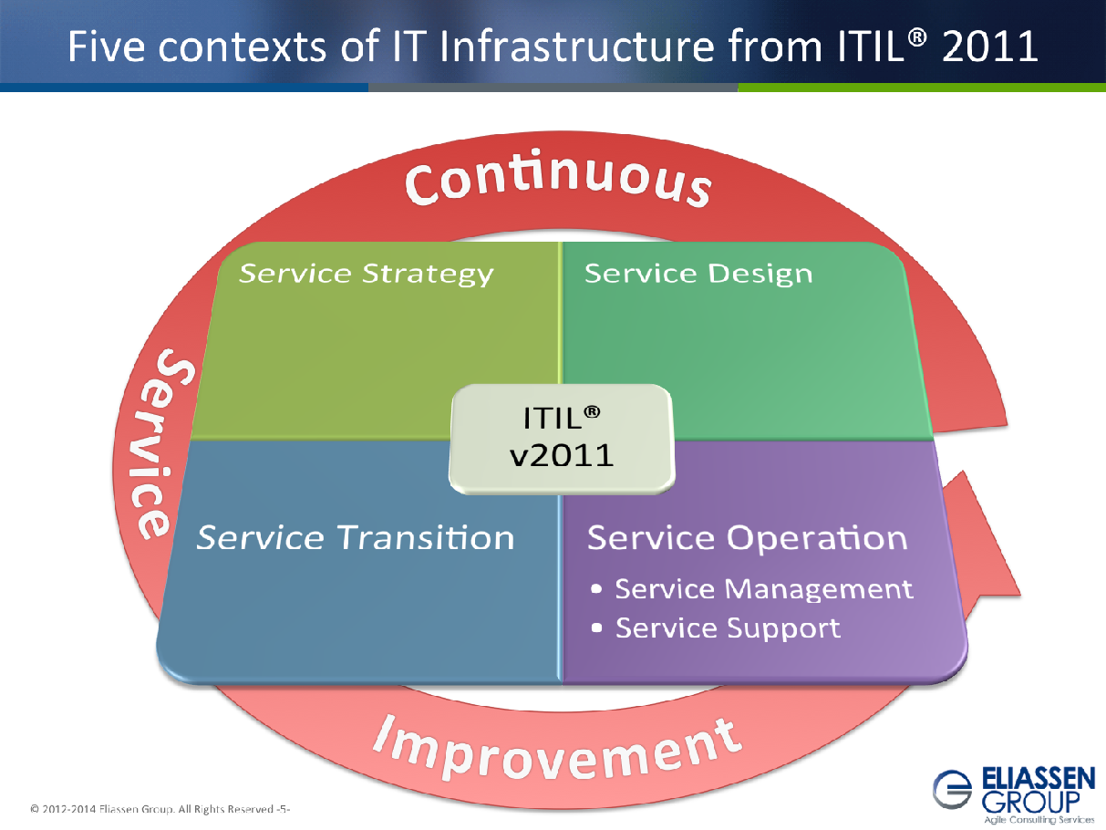 itil research paper The it service management forum an introductory overview of itil® v3 published in association with the best management practice partnership a high-level overview of the.